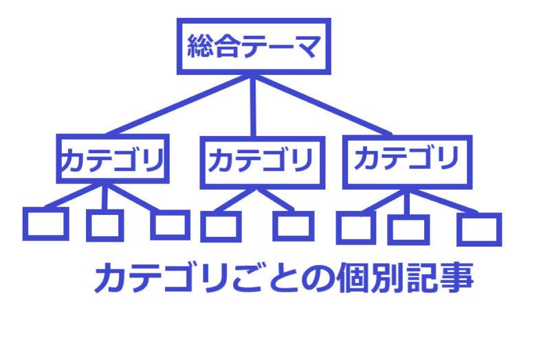 総合ブログのイメージ