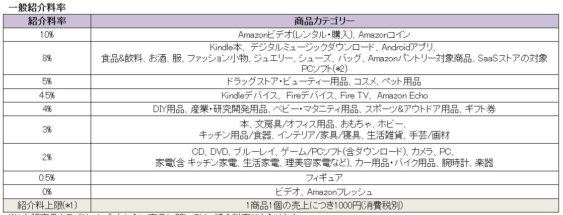 Amazonの報酬率