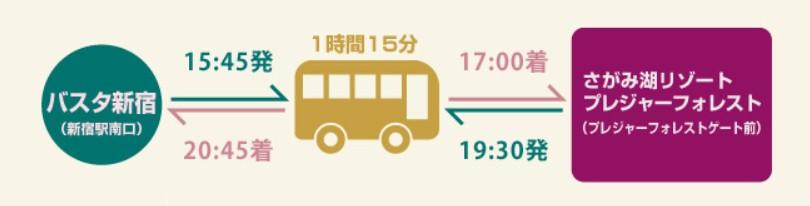 新宿発のバス
